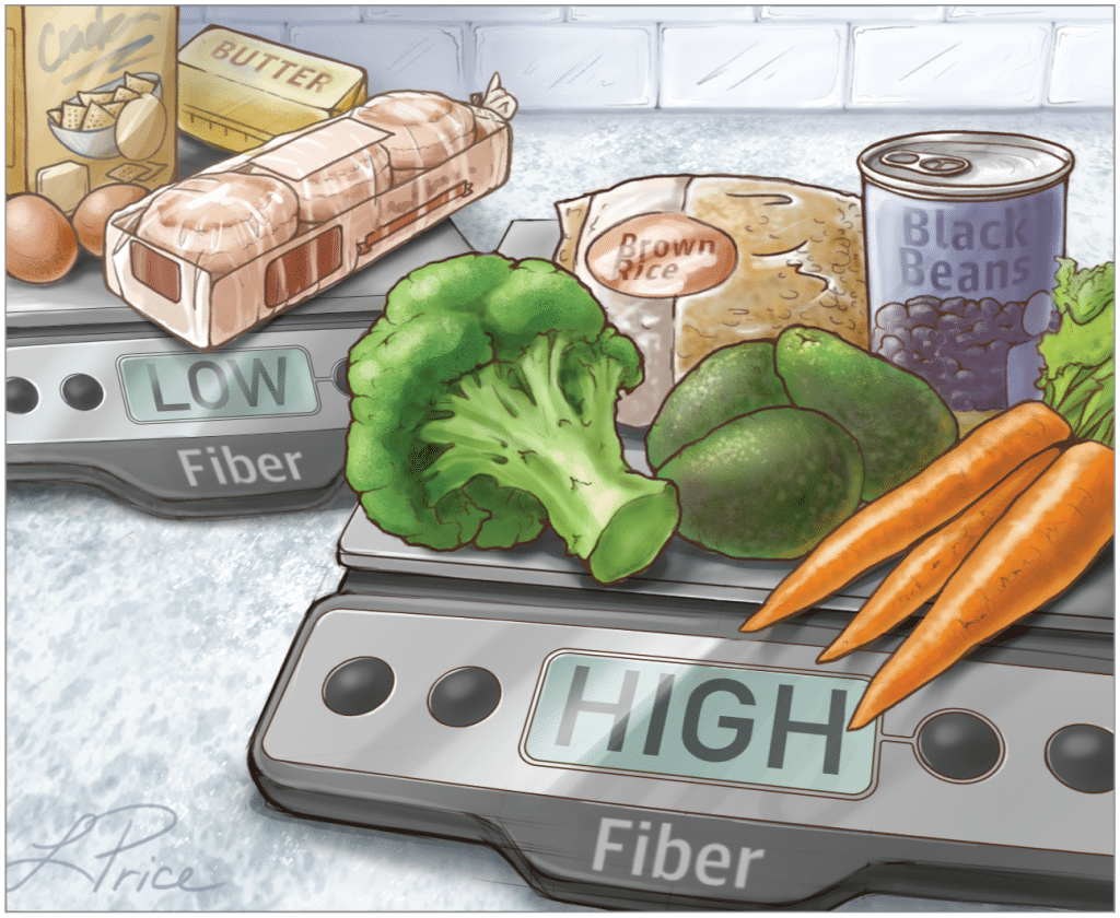 Good carbs are high in fiber and not high in sugar