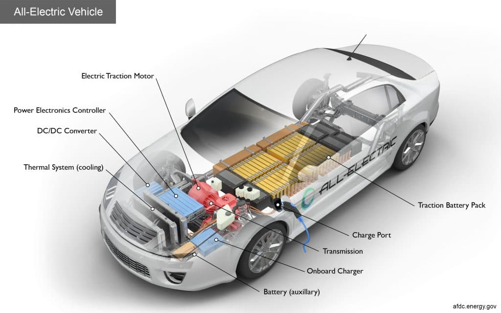 This image has an empty alt attribute; its file name is All-electric-vehicle-1024x640.jpg