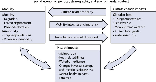 This image has an empty alt attribute; its file name is migration-climate-change-health.jpg